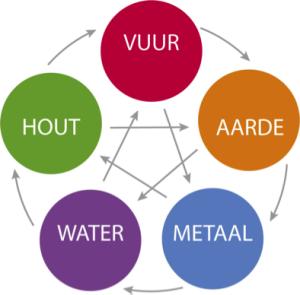 raamwerk-5-elementen